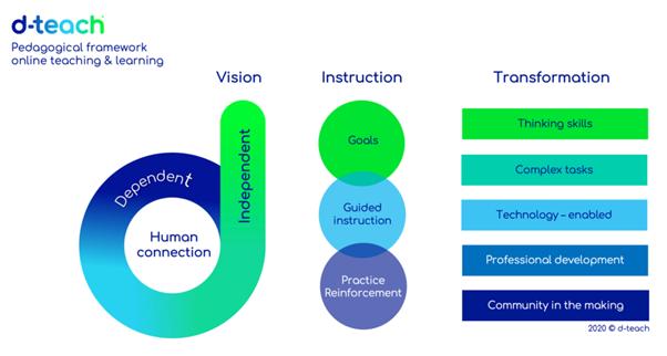d-teach pedagogisch raamwerk online leren en lesgeven