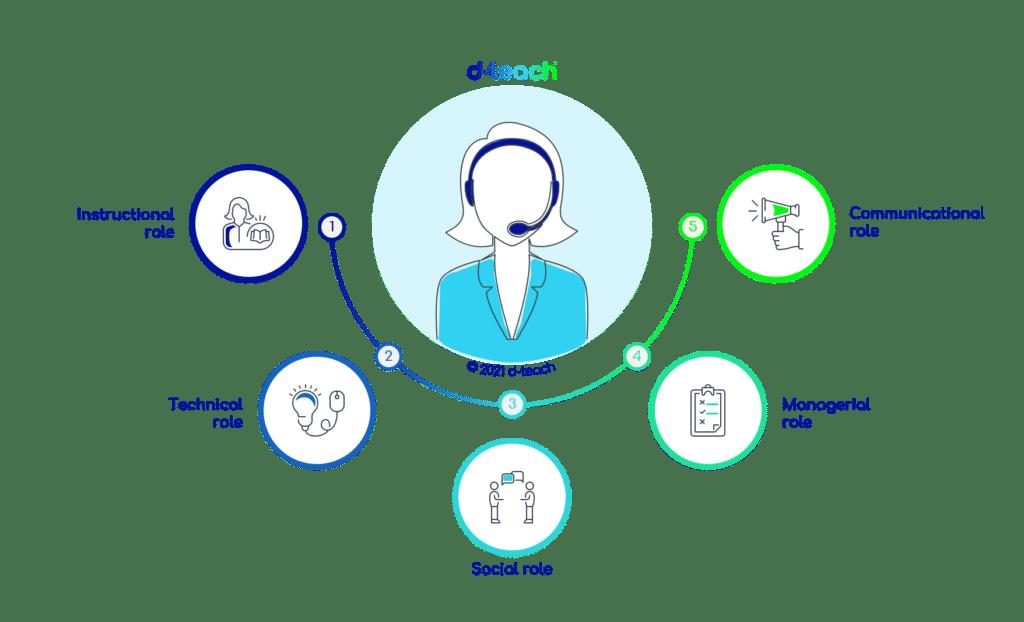 Rollen-online-leerkracht-doctoraatonderzoek d-teach online learning